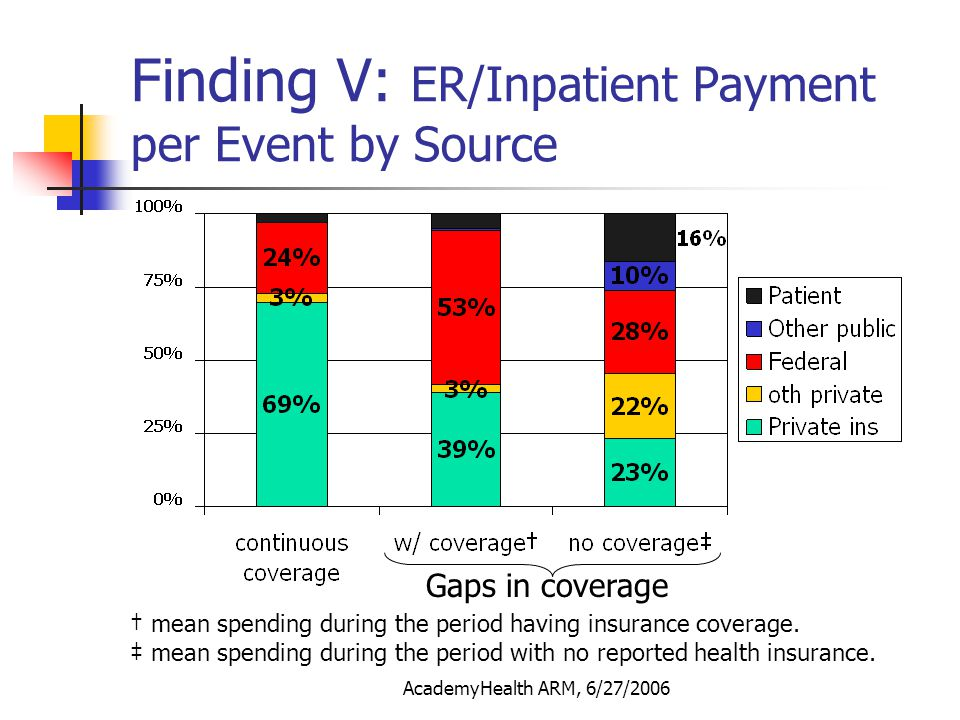 AcademyHealth ARM, 6/27/2006 Finding V: ER/Inpatient Payment per Event by Source Gaps in coverage mean spending during the period having insurance cov