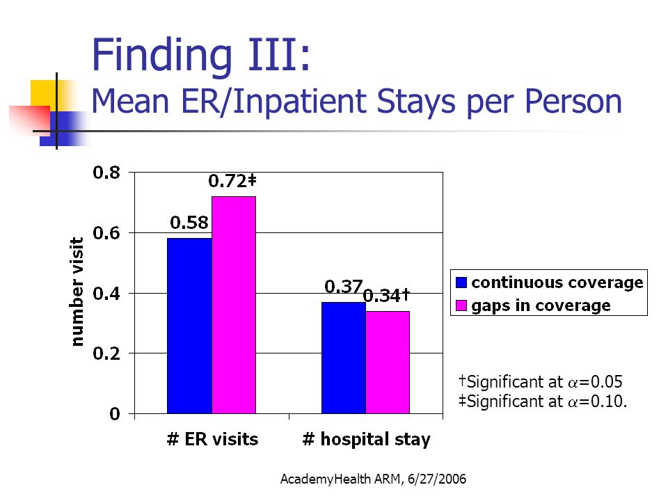 AcademyHealth ARM, 6/27/2006 Finding IV: Mean Spending per ER/Inpatient Event Continuous Coverage: $3,327 per event Gaps in Coverage: $1,960 per event Having coverage: $2,042 per event No coverage: $958 per event mean spending during the period having insurance coverage.