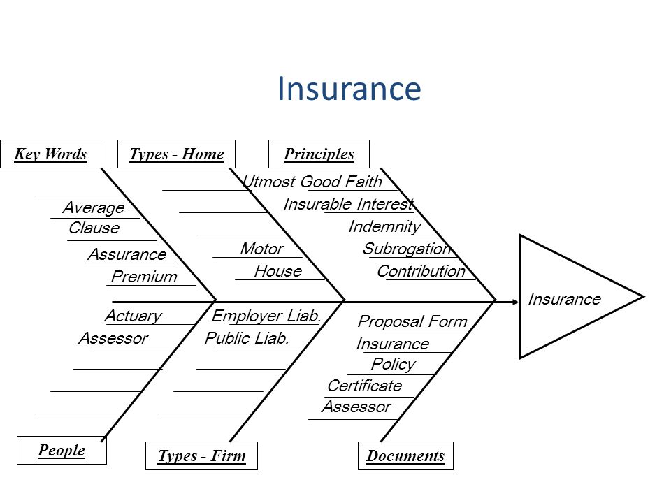 Insurance Utmost Good Faith Contribution Subrogation Indemnity Insurable Interest Proposal Form House Motor Actuary Assessor Principles DocumentsTypes
