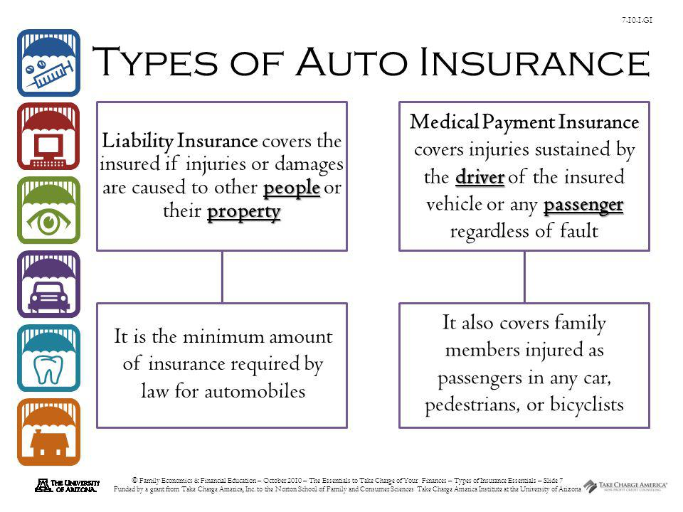 © Family Economics & Financial Education – October 2010 – The Essentials to Take Charge of Your Finances – Types of Insurance Essentials – Slide 18 Funded by a grant from Take Charge America, Inc.
