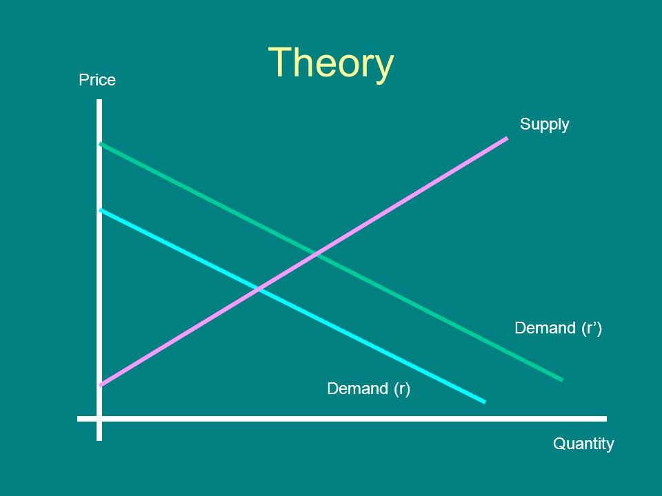 Theory Price Quantity Supply Demand (r)
