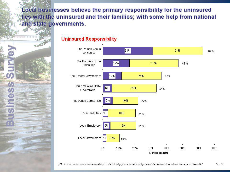 Business Survey V - 24 Local businesses believe the primary responsibility for the uninsured lies with the uninsured and their families; with some hel