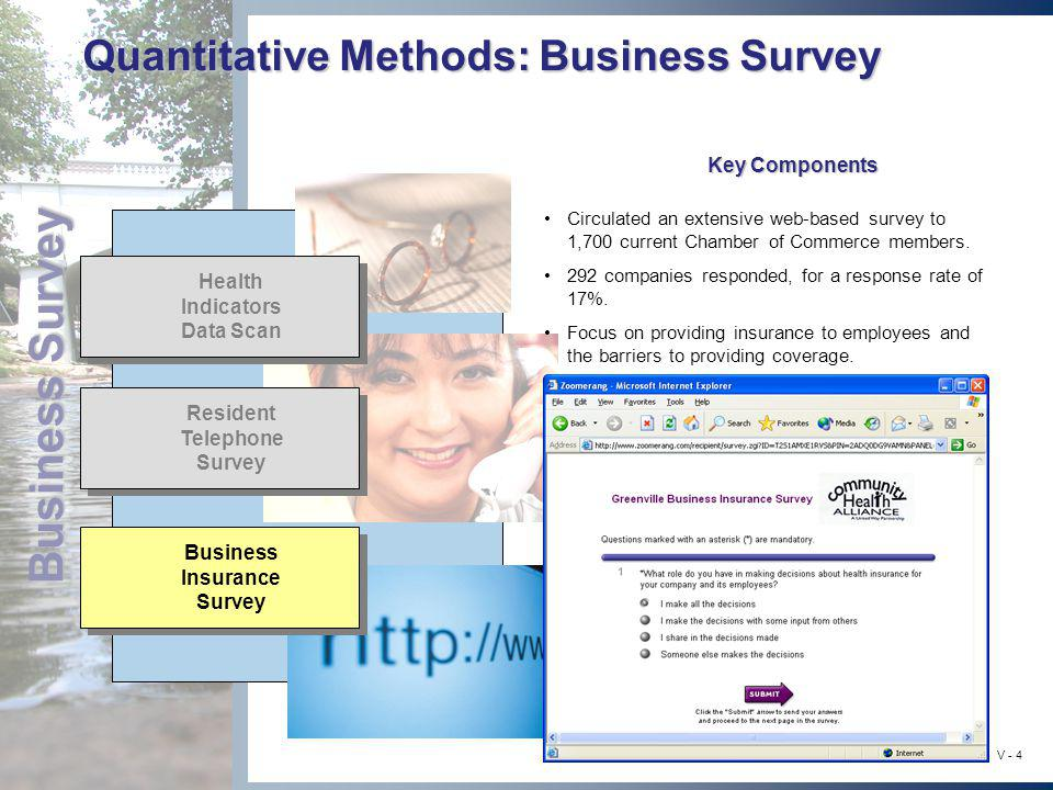 Business Survey V - 4 Quantitative Methods: Business Survey Resident Telephone Survey Business Insurance Survey Health Indicators Data Scan Circulated