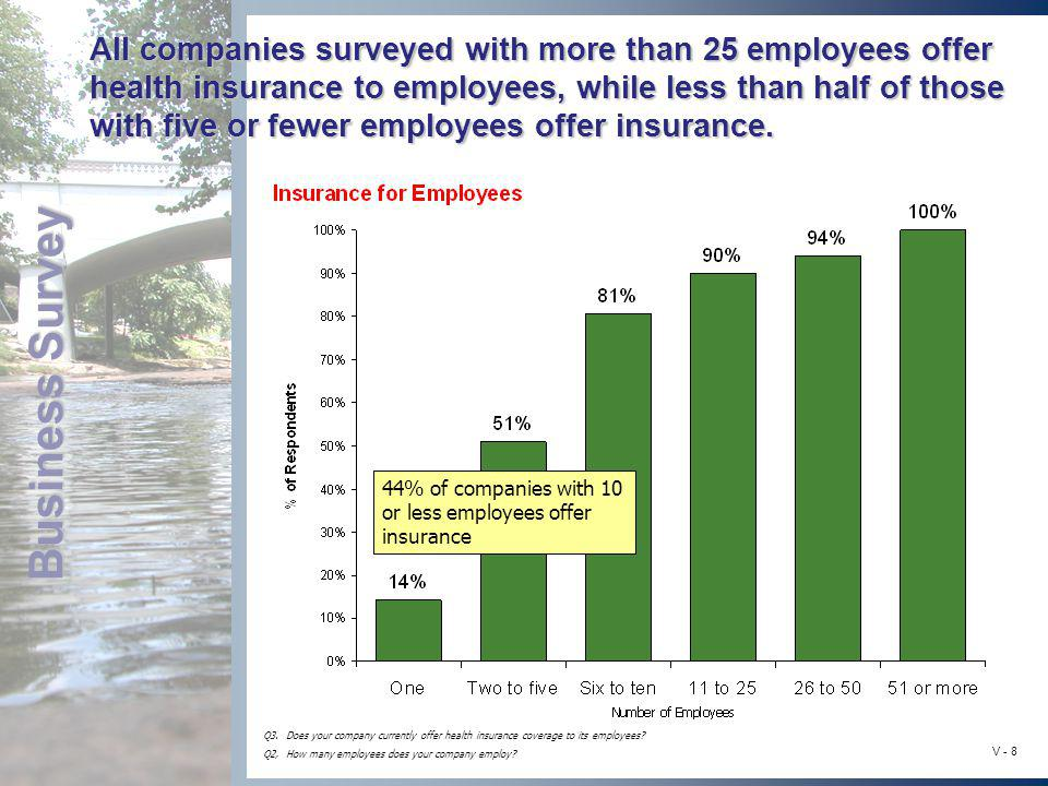 Business Survey V - 8 All companies surveyed with more than 25 employees offer health insurance to employees, while less than half of those with five
