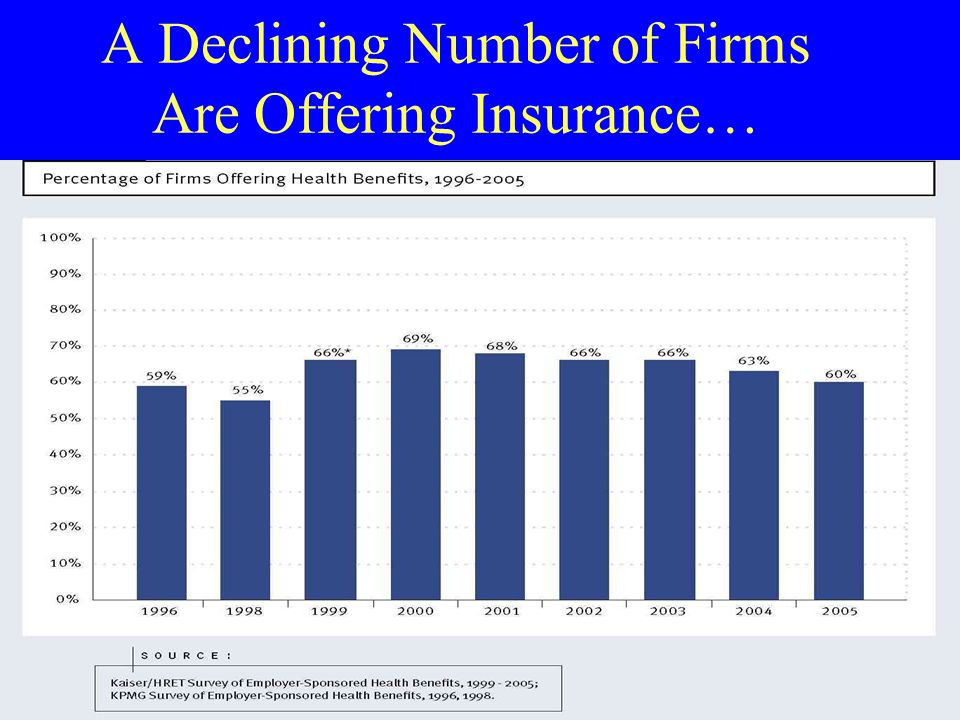 A Declining Number of Firms Are Offering Insurance…