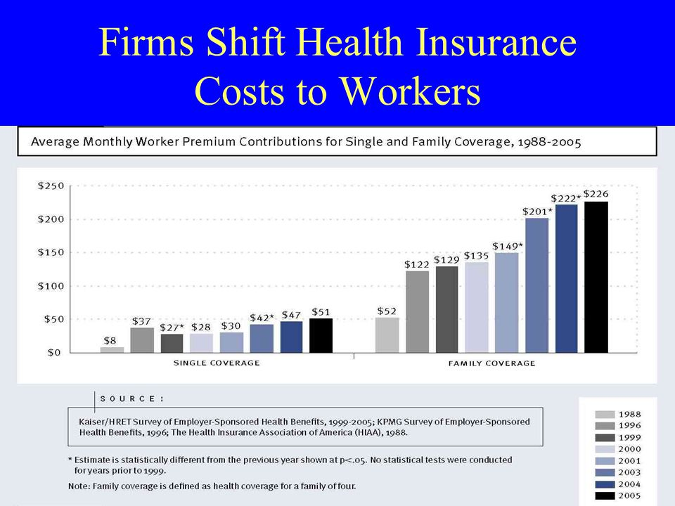 Firms Shift Health Insurance Costs to Workers
