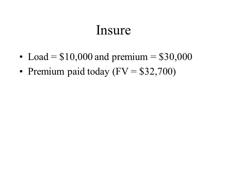 Insure Load = $10,000 and premium = $30,000 Premium paid today (FV = $32,700)
