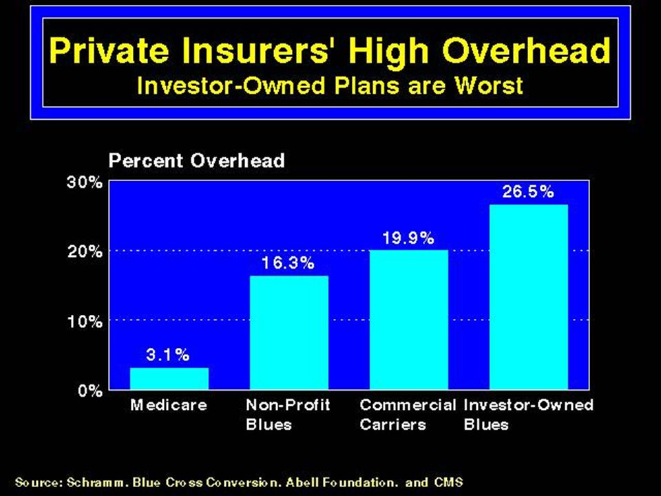 Private insurers High Overhead