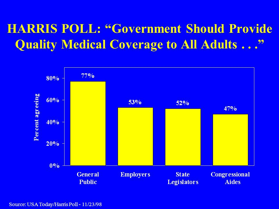 HARRIS POLL: Government Should Provide Quality Medical Coverage to All Adults...
