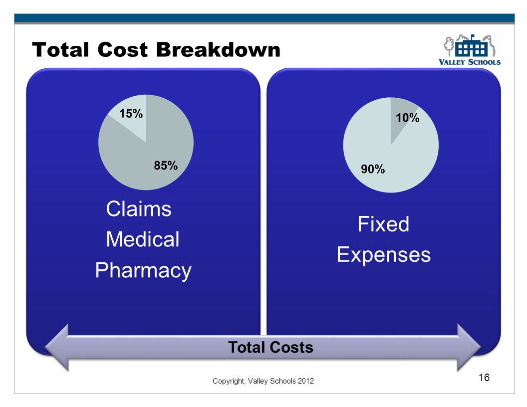 Copyright, Valley Schools 2012 16 Total Cost Breakdown Claims Medical Pharmacy Fixed Expenses Total Costs