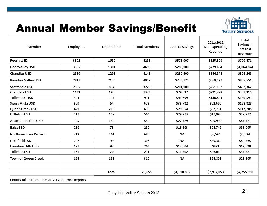 Copyright, Valley Schools 2012 21 Annual Member Savings/Benefit MemberEmployeesDependentsTotal MembersAnnual Savings 2011/2012 Non-Operating Revenue Total Savings + Interest Revenue Peoria USD359216895281$575,007$125,563$700,571 Deer Valley USD339513014696$285,180$779,694$1,064,874 Chandler USD285012954145$239,400$354,848$594,248 Paradise Valley USD281121364947$236,124$569,427$805,551 Scottsdale USD23958343229$201,180$251,182$452,362 Glendale ESD11331901323$79,537$221,778$301,315 Tolleson UHSD594337931$41,699$138,894$180,593 Sierra Vista USD50964573$35,732$92,596$128,328 Queen Creek USD421218639$29,554$87,731$117,285 Littleton ESD417147564$29,273$17,998$47,272 Apache Junction USD395159554$27,729$59,992$87,721 Balsz ESD21673289$15,163$68,742$83,905 Northwest Fire District219461680NA$6,594 Litchfield ESD20799306NA$89,365 Fountain Hills USD17192263$12,004$823$12,828 Tolleson ESD16170231$11,302$46,019$57,321 Town of Queen Creek125185310NA$25,805 Total28,655$1,818,885$2,937,053$4,755,938 Counts taken from June 2012 Experience Reports