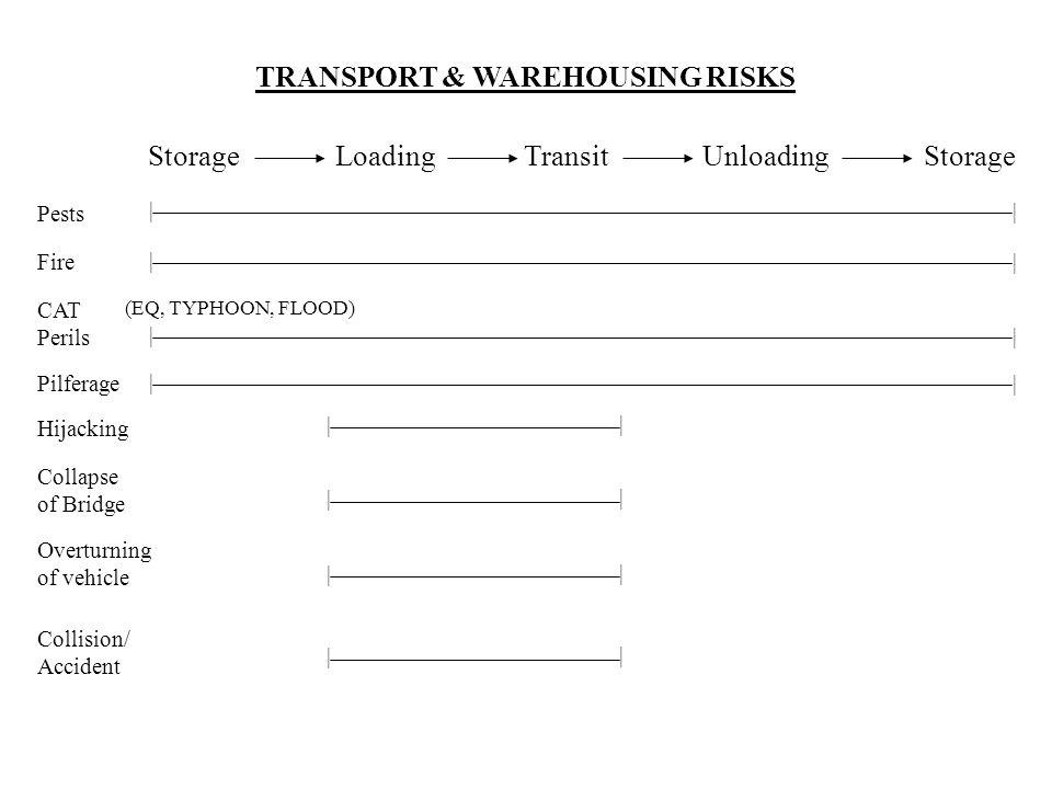 TRANSPORT & WAREHOUSING RISKS Storage Loading TransitStorage Unloading Pests | | Fire | | CAT Perils (EQ, TYPHOON, FLOOD) | | Pilferage | | Hijacking | | Collapse of Bridge | | Overturning of vehicle | | Collision/ Accident | |