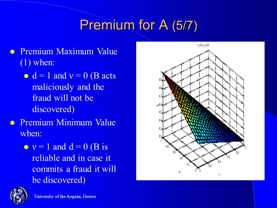 University of the Aegean, Greece Premium for A (5/7) l Premium Maximum Value (1) when: l d = 1 and ν = 0 (B acts maliciously and the fraud will not be discovered) l Premium Minimum Value when: l ν = 1 and d = 0 (B is reliable and in case it commits a fraud it will be discovered)