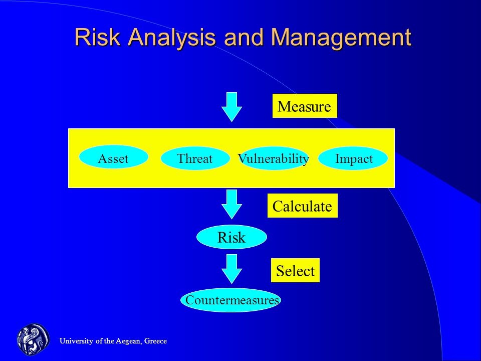 University of the Aegean, Greece AssetThreatVulnerabilityImpact Measure Calculate Risk Select Countermeasures Risk Analysis and Management