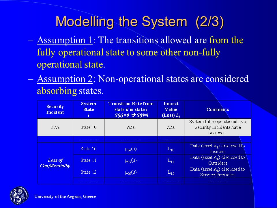 University of the Aegean, Greece Modelling the System (2/3) –Assumption 1: The transitions allowed are from the fully operational state to some other non-fully operational state.