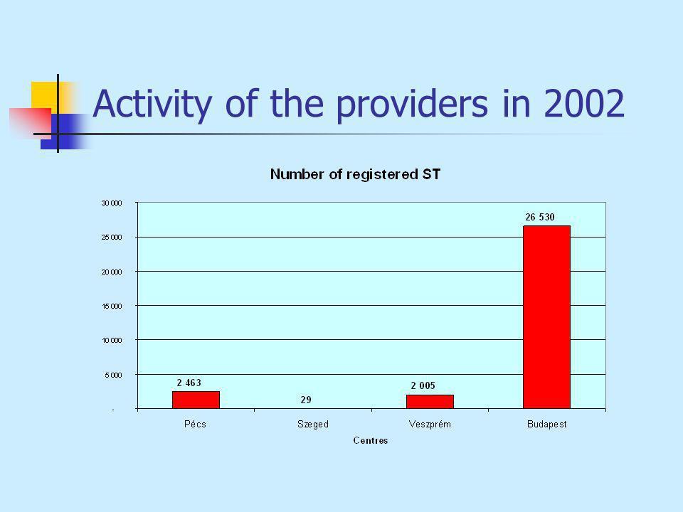 Activity of the providers in 2002
