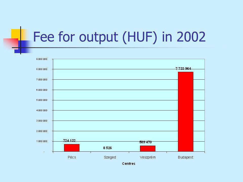 Fee for output (HUF) in 2002