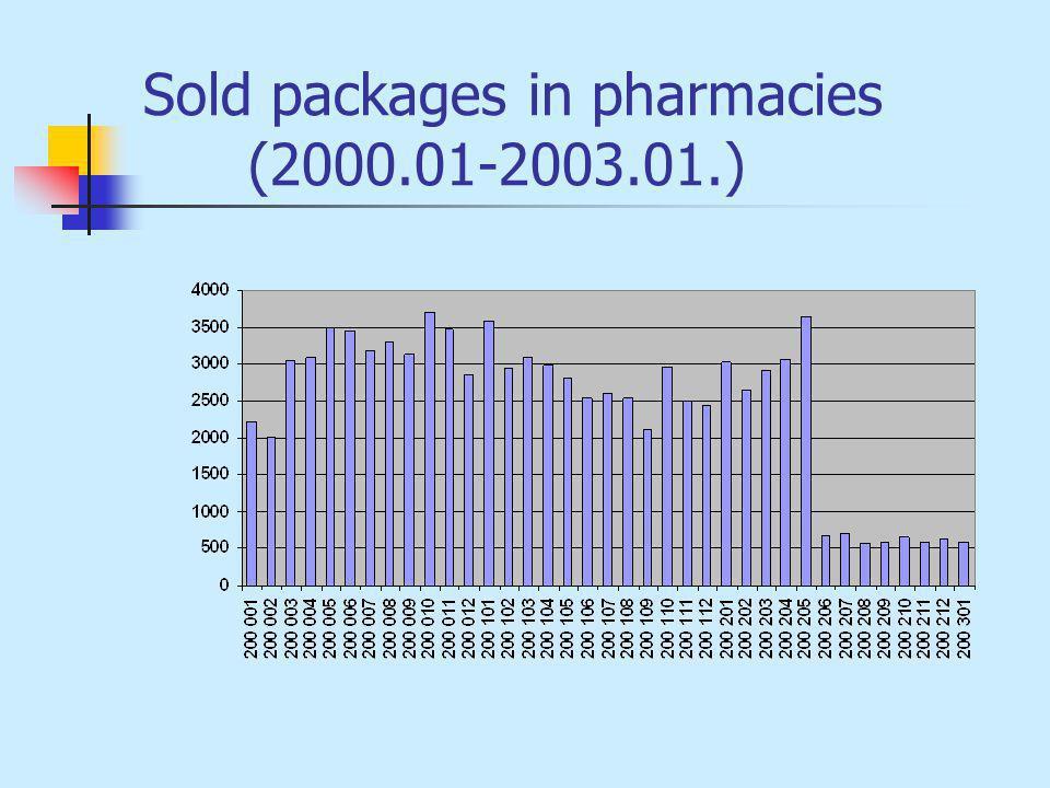 Sold packages in pharmacies (2000.01-2003.01.)