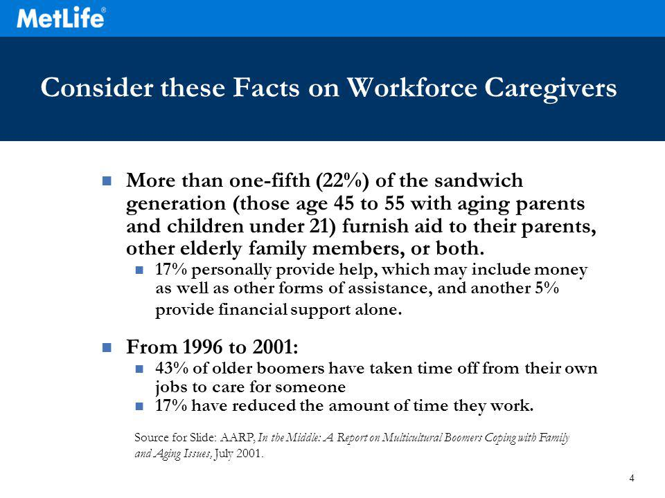 4 Consider these Facts on Workforce Caregivers More than one-fifth (22%) of the sandwich generation (those age 45 to 55 with aging parents and children under 21) furnish aid to their parents, other elderly family members, or both.