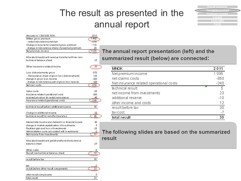 The result as presented in the annual report The following slides are based on the summarized result The annual report presentation (left) and the summarized result (below) are connected : The balance sheet Premium Income Losses Loss ratio Costs Result elements