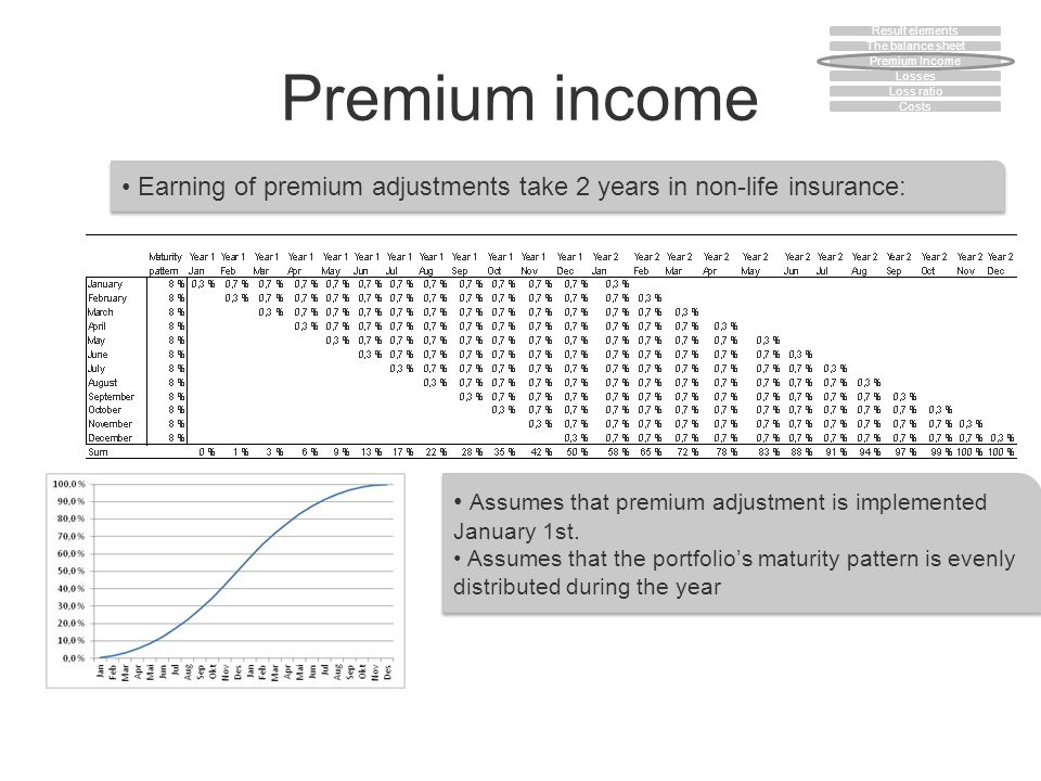 Premium income Earning of premium adjustments take 2 years in non-life insurance: Assumes that premium adjustment is implemented January 1st. Assumes