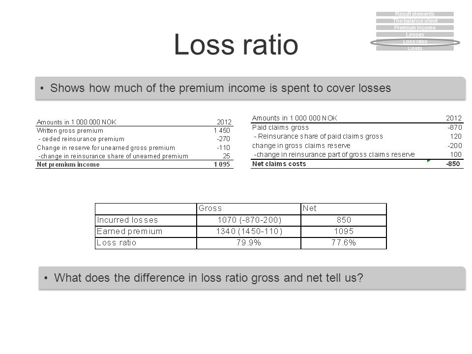 Loss ratio Shows how much of the premium income is spent to cover losses What does the difference in loss ratio gross and net tell us? The balance she