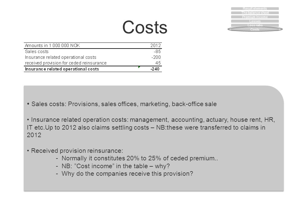 Costs Sales costs: Provisions, sales offices, marketing, back-office sale Insurance related operation costs: management, accounting, actuary, house rent, HR, IT etc.Up to 2012 also claims settling costs – NB:these were transferred to claims in 2012 Received provision reinsurance: - Normally it constitutes 20% to 25% of ceded premium..