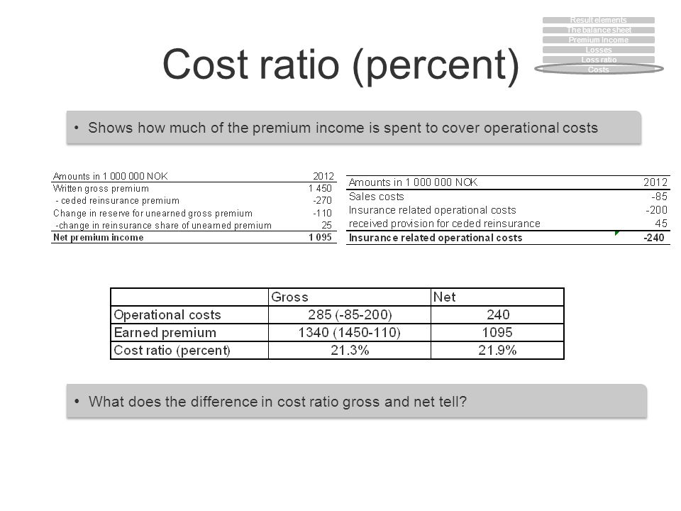Cost ratio (percent) Shows how much of the premium income is spent to cover operational costs What does the difference in cost ratio gross and net tel