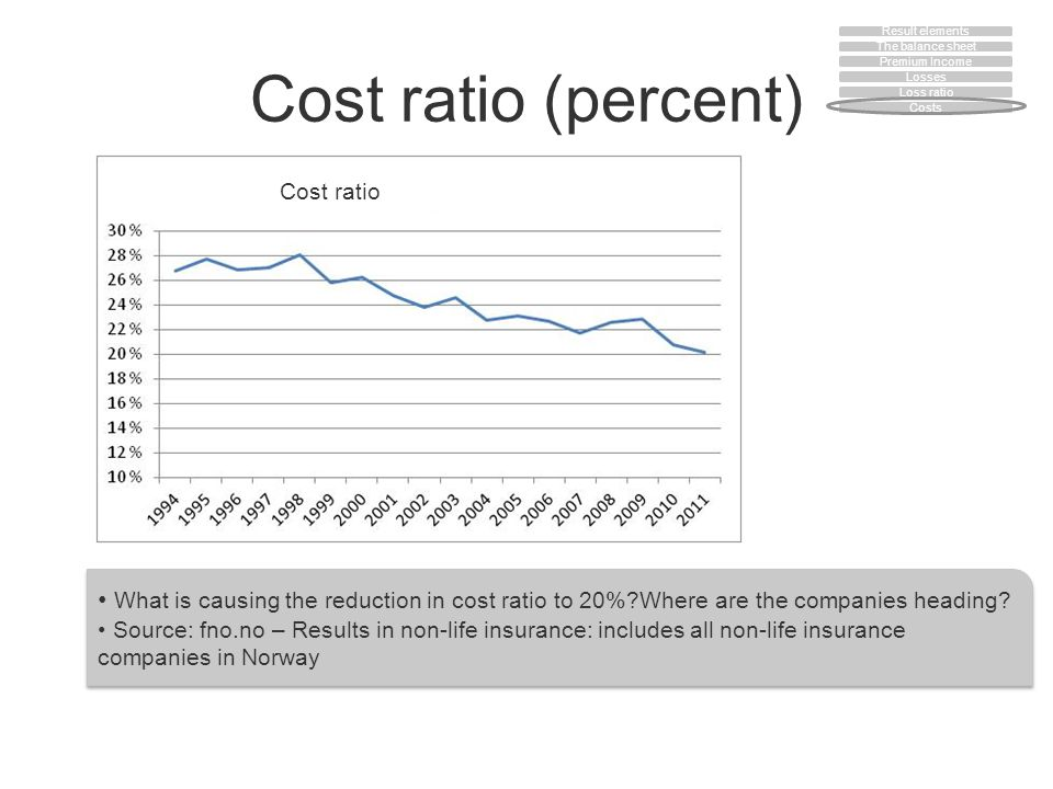 Cost ratio (percent) What is causing the reduction in cost ratio to 20%?Where are the companies heading? Source: fno.no – Results in non-life insuranc