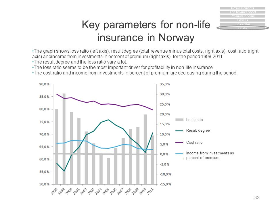 Key parameters for non-life insurance in Norway 33 The graph shows loss ratio (left axis), result degree (total revenue minus total costs, right axis)