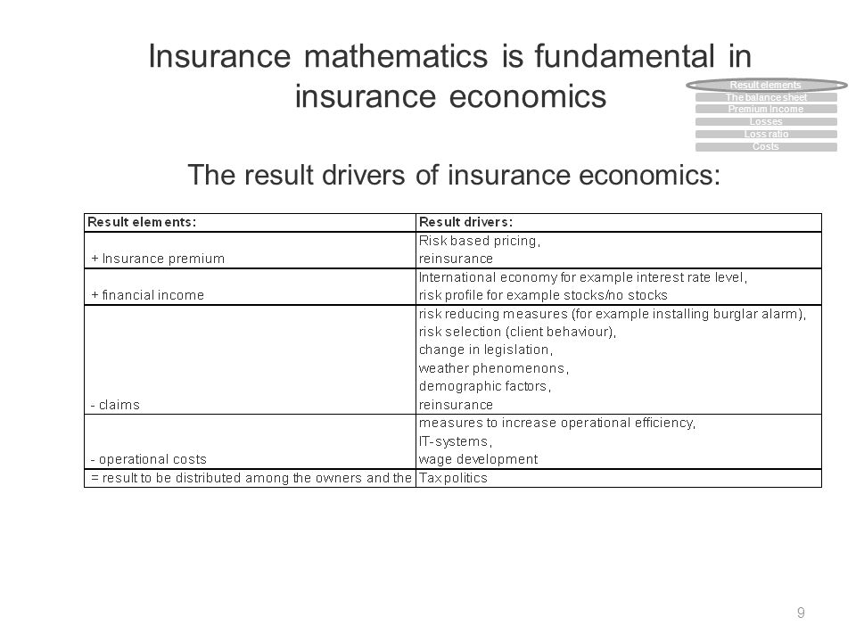 Insurance mathematics is fundamental in insurance economics 9 The result drivers of insurance economics: The balance sheet Premium Income Losses Loss ratio Costs Result elements