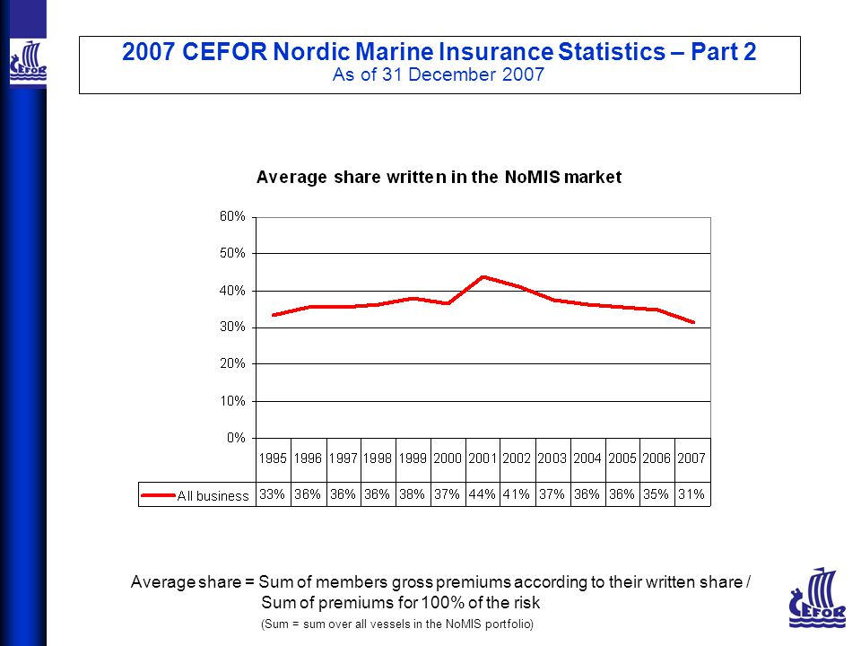 2007 CEFOR Nordic Marine Insurance Statistics – Part 2 As of 31 December 2007 Average share = Sum of members gross premiums according to their written share / Sum of premiums for 100% of the risk (Sum = sum over all vessels in the NoMIS portfolio)