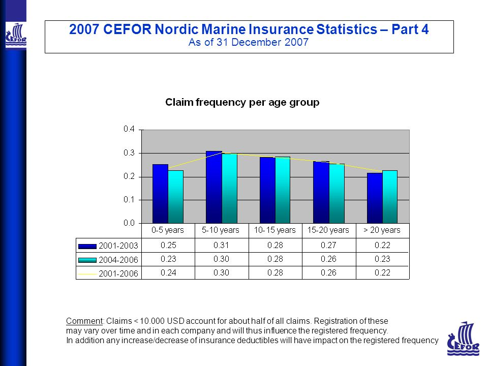 2007 CEFOR Nordic Marine Insurance Statistics – Part 4 As of 31 December 2007 Comment: Claims < 10.000 USD account for about half of all claims.