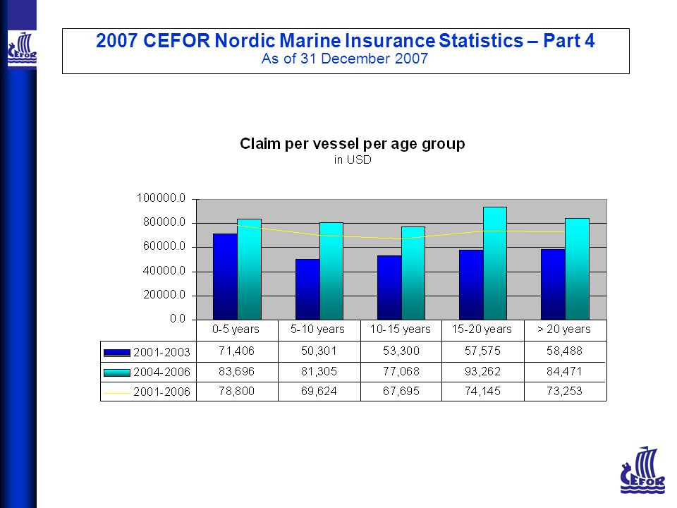 2007 CEFOR Nordic Marine Insurance Statistics – Part 4 As of 31 December 2007