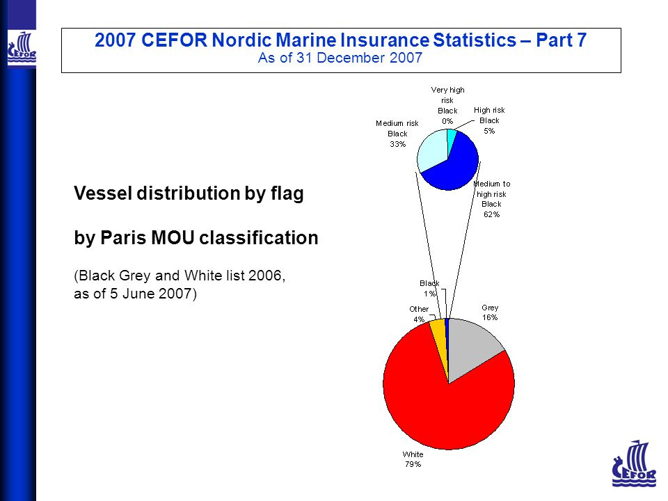 2007 CEFOR Nordic Marine Insurance Statistics – Part 7 As of 31 December 2007 Vessel distribution by flag by Paris MOU classification (Black Grey and White list 2006, as of 5 June 2007)
