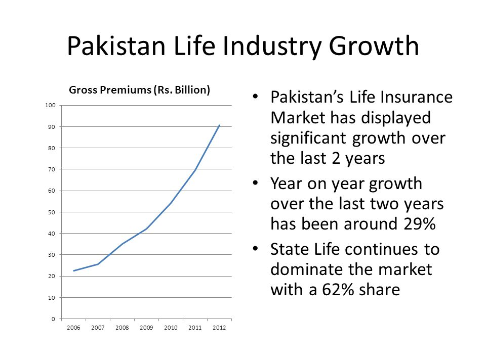 Growth Drivers (Life) Success in developing distribution channels has been the main factor for the life industrys success – The growth in the last few years has been mainly driven by growth in bancassurance which constitutes a significant proportion of the business of most of the private sector players The life industry may have also benefited from the tax incentive introduced bringing the industry at par with mutual funds in allowing a tax credit for premiums paid into a life insurance policy