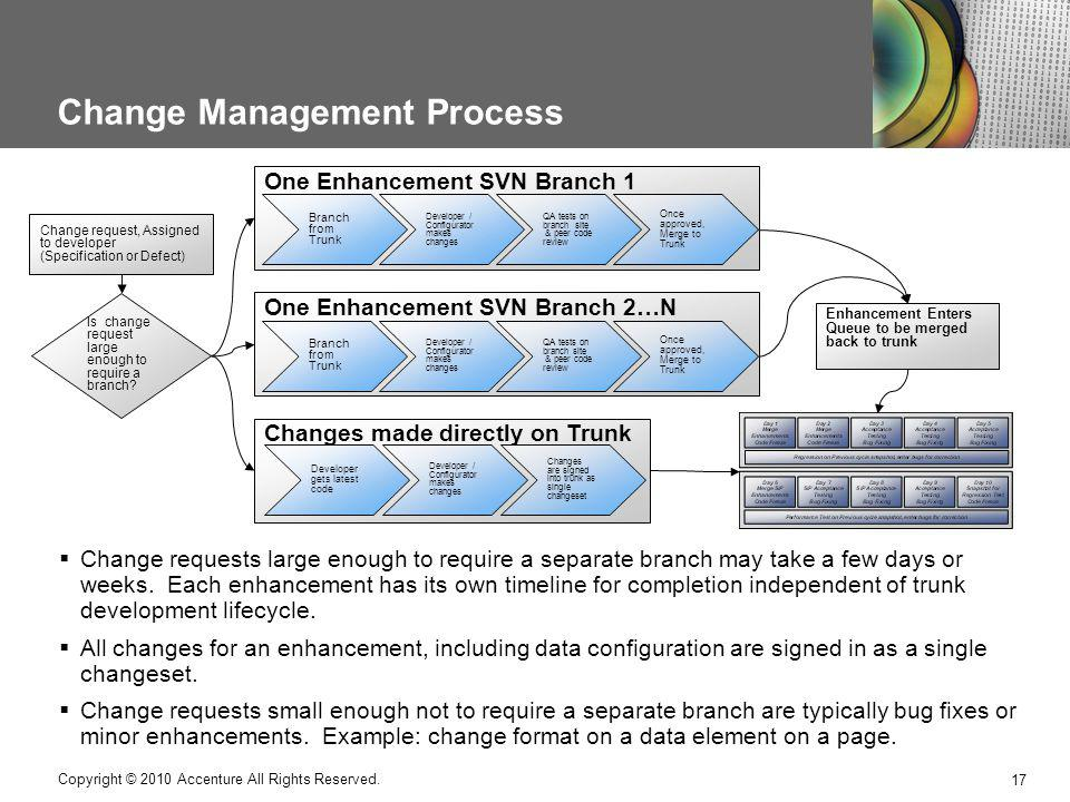 Change Management Process Copyright © 2010 Accenture All Rights Reserved.