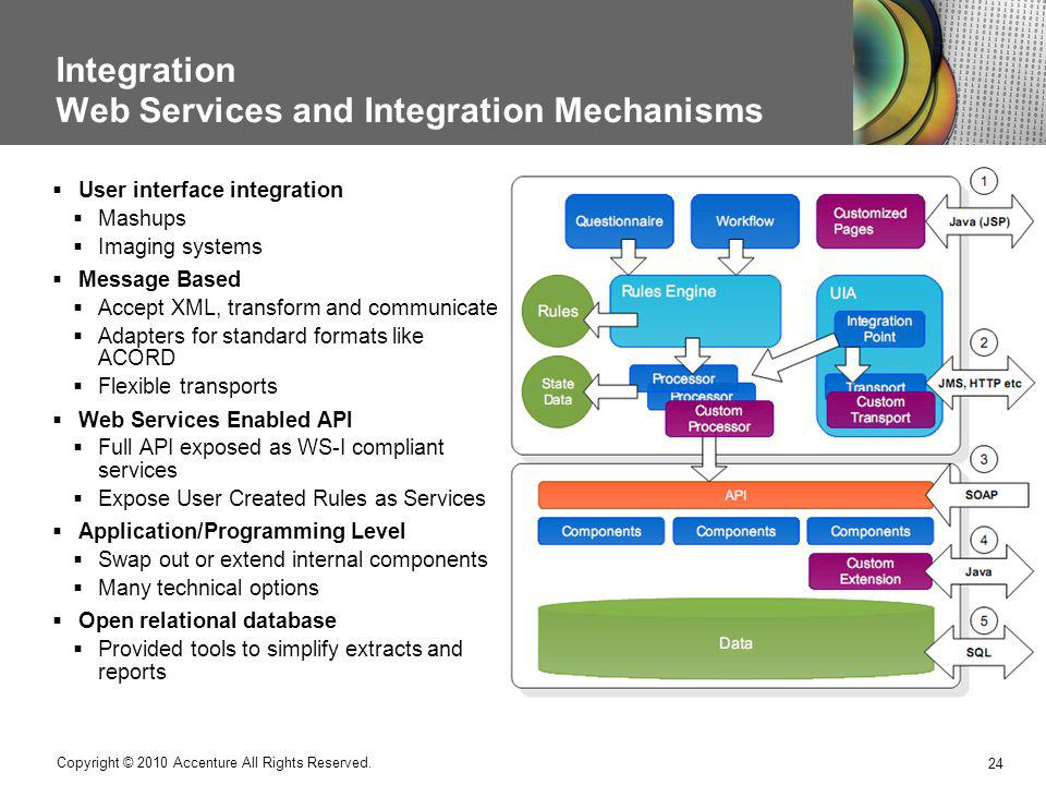 Integration Web Services and Integration Mechanisms 24 Copyright © 2010 Accenture All Rights Reserved. User interface integration Mashups Imaging syst