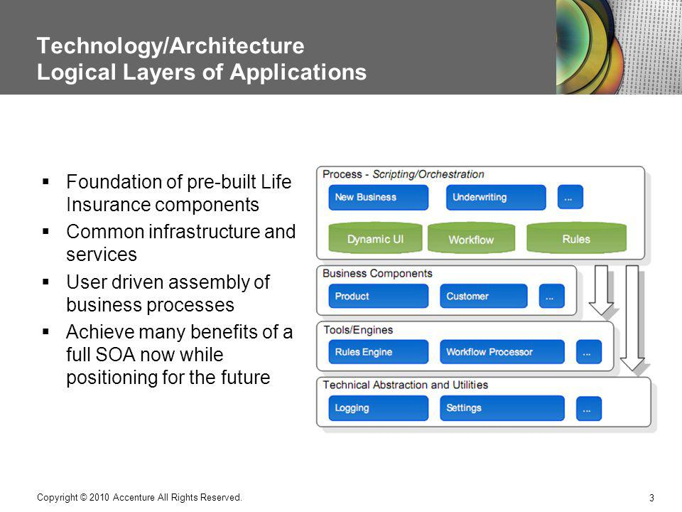 Technology/Architecture Logical Layers of Applications 3 Copyright © 2010 Accenture All Rights Reserved. Foundation of pre-built Life Insurance compon