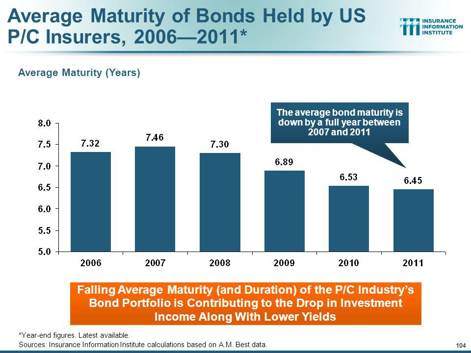 12/01/09 - 9pmeSlide – P6466 – The Financial Crisis and the Future of the P/C 103 Average Maturity of Bonds Held by US P/C Insurers, 20062011* *Year-end figures.