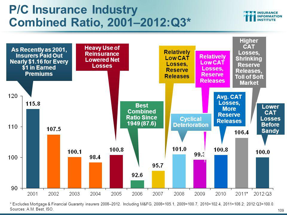 1. UNDERWRITING 108 Underwriting Losses in 2011 and 2012 Are Elevated by High Catastrophe Losses 12/01/09 - 9pm 108