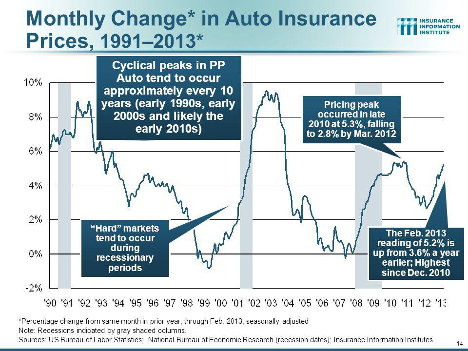 12/01/09 - 9pm 13 $ Billions Personal Auto Insurance Direct Written Premiums vs. Recently-Registered Cars Sources: AIPSO Facts (various issues); SNL F