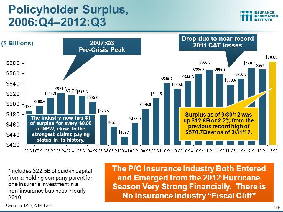 US Policyholder Surplus: 1975–2012* * As of 9/30/12.
