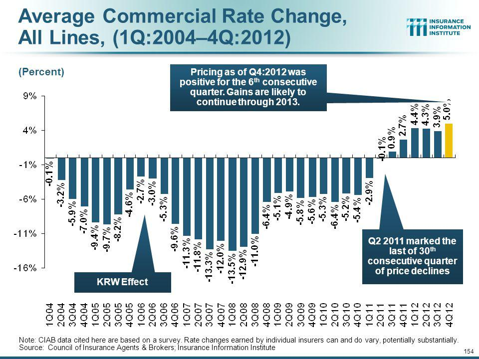 12/01/09 - 9pmeSlide – P6466 – The Financial Crisis and the Future of the P/C 153 Growth in Net Written Premium by Segment, 2012:9 Mos.