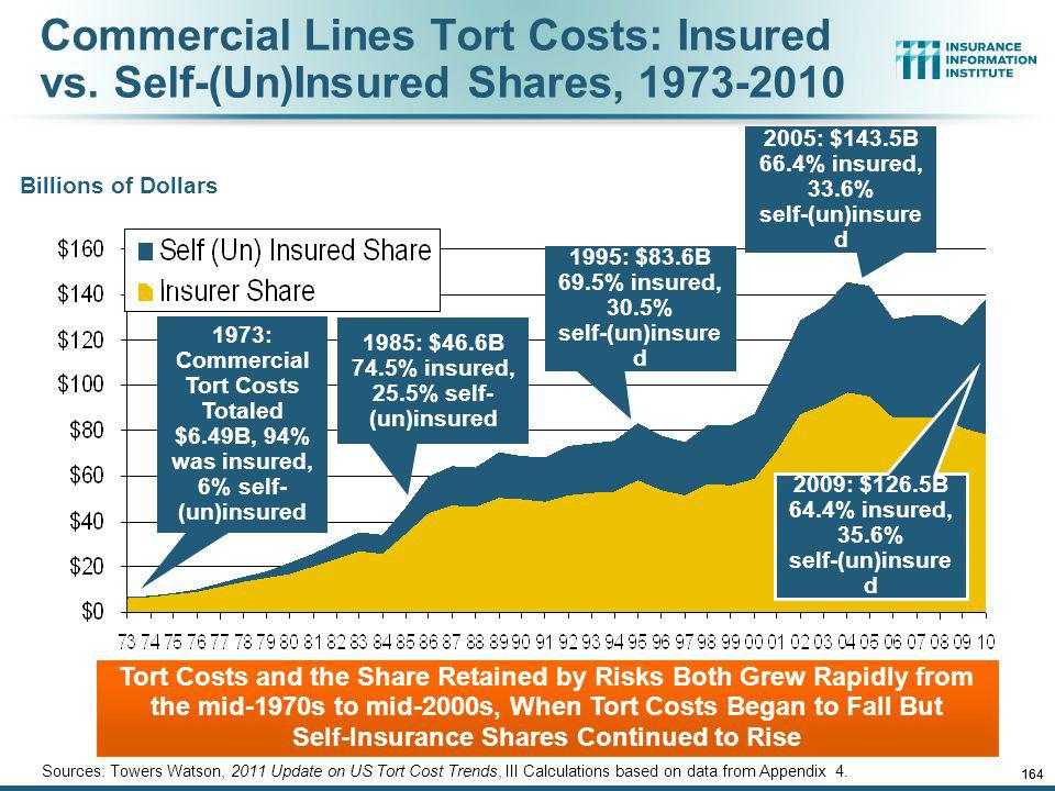 12/01/09 - 9pm 163 Over the Last Three Decades, Total Tort Costs as a % of GDP Appear Somewhat Cyclical, 1980-2013E ($ Billions) Sources: Towers Watson, 2011 Update on US Tort Cost Trends, Appendix 1A Tort costs in dollar terms have remained high but relatively stable since the mid-2000s., but are down substantially as a share of GDP Deepwater Horizon Spike in 2010 1.68% of GDP in 2013 2.21% of GDP in 2003 = pre-tort reform peak