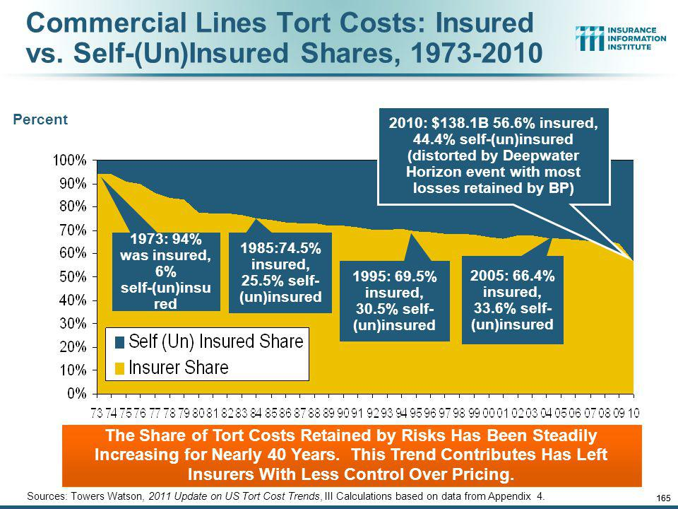 12/01/09 - 9pmeSlide – P6466 – The Financial Crisis and the Future of the P/C 164 Commercial Lines Tort Costs: Insured vs.