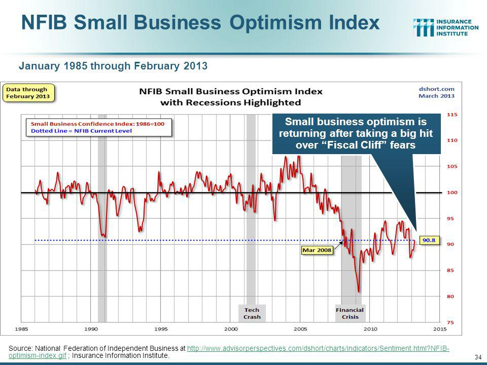 12/01/09 - 9pmeSlide – P6466 – The Financial Crisis and the Future of the P/C 33 Private Sector Business Starts, 1993:Q2 – 2012:Q2* Business Starts Were Down Nearly 20% in the Recession, Holding Back Most Types of Commercial Insurance Exposure, But Are Recovering Slowly * Data through Jun.