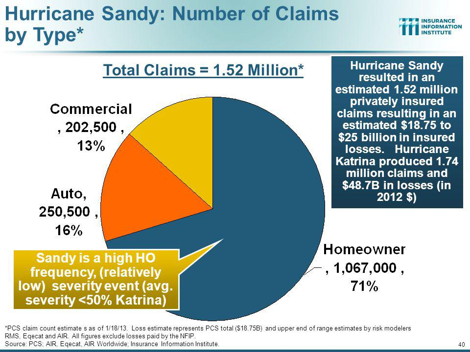 Hurricane Sandy: Claim Payments to Policyholders, by State Insurers Will Pay at Least $18.75 Billion to 1.52 Million Policyholders Across 15 States and DC in the Wake of Hurricane Sandy 39 At $9.6B and $6.6B, respectively, NY and NJ suffered, by far, the largest losses from Hurricane Sandy TOTAL = $18.75 BILLION ($ Thousands) Sources: Catastrophe loss data is for Catastrophe Serial No.