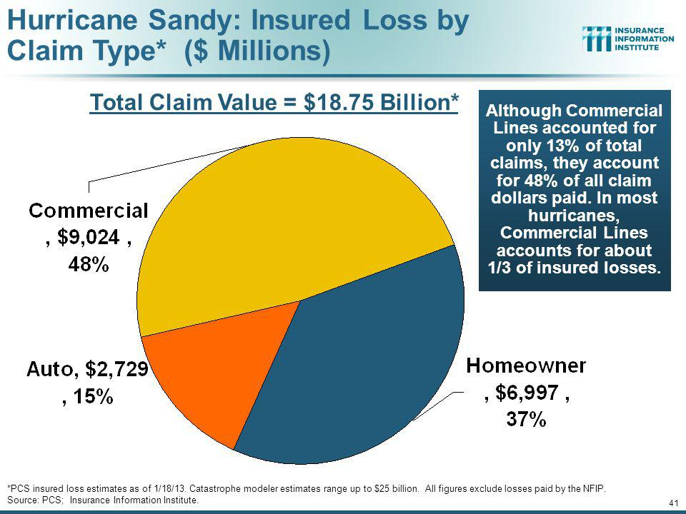 Hurricane Sandy resulted in an estimated 1.52 million privately insured claims resulting in an estimated $18.75 to $25 billion in insured losses.