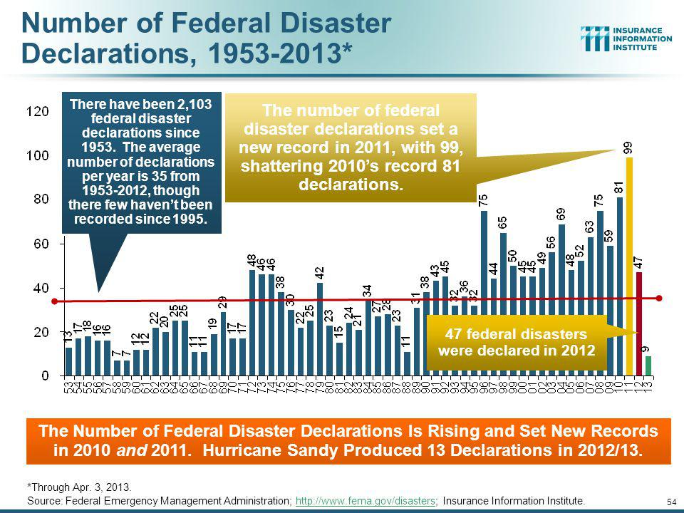 53 Federal Disaster Declarations Patterns: 1953-2012 12/01/09 - 9pm 53 Despite 11 Sandy Declarations, Fewer Disasters Were Declared in 2012 than the Record Number of Declarations in 2010 and 2011
